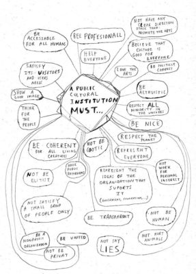Ilustración de Quim Packard - Institution mind map